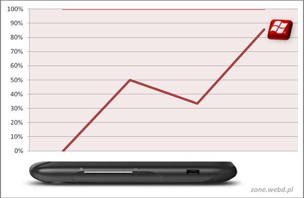 Benchmark - HTC 7 Mozart z Windows Phone 7